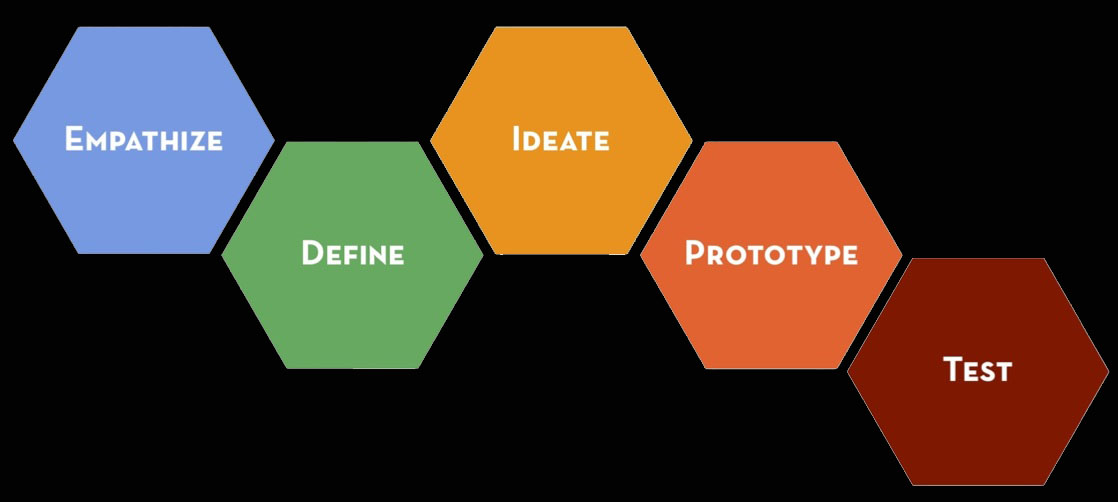 Stanford Design and Thinking Process April 11 2016